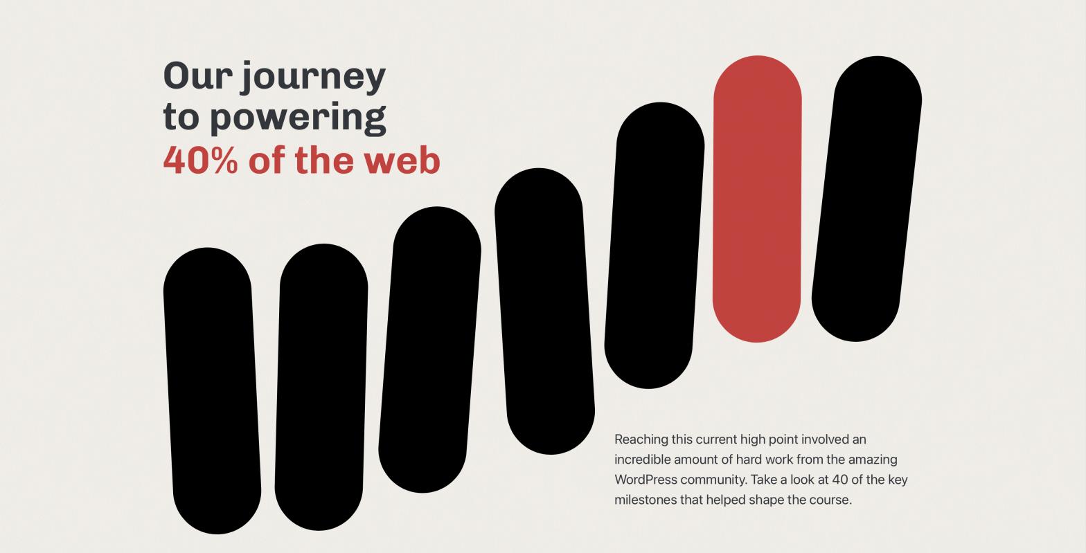 Grafica del post pubblicato su WP.org per festeggiare i 18 anni della piattaforma e il raggiungimento del 40% delle quote di mercato del web